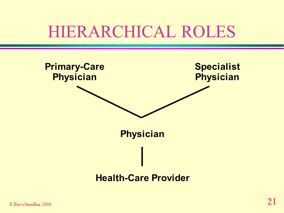 21 © Ravi Sandhu 2000 HIERARCHICAL ROLES Health-Care Provider Physician Primary-Care Physician Specialist Physician