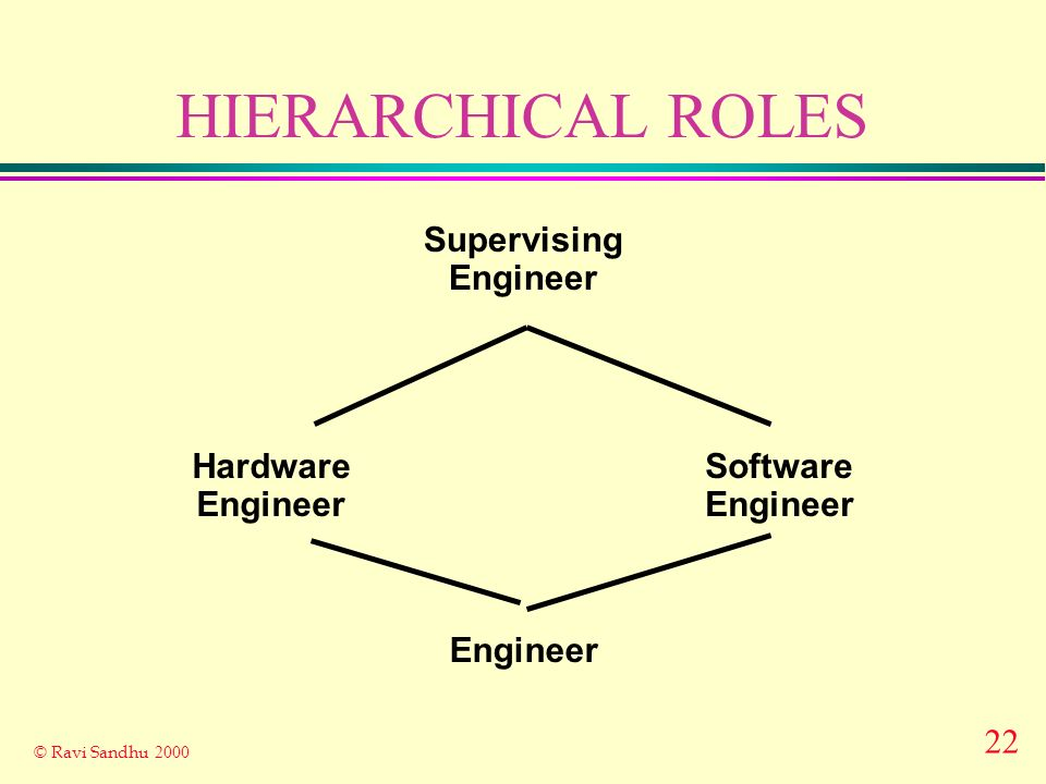 22 © Ravi Sandhu 2000 HIERARCHICAL ROLES Engineer Hardware Engineer Software Engineer Supervising Engineer
