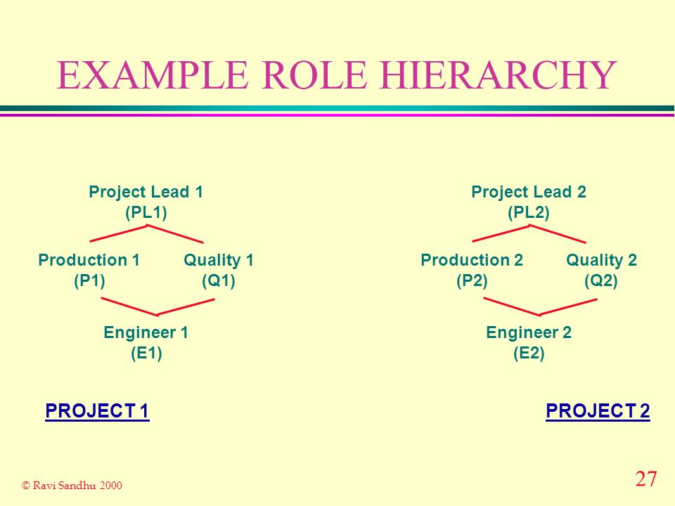 27 © Ravi Sandhu 2000 EXAMPLE ROLE HIERARCHY Project Lead 1 (PL1) Engineer 1 (E1) Production 1 (P1) Quality 1 (Q1) Project Lead 2 (PL2) Engineer 2 (E2) Production 2 (P2) Quality 2 (Q2) PROJECT 2PROJECT 1