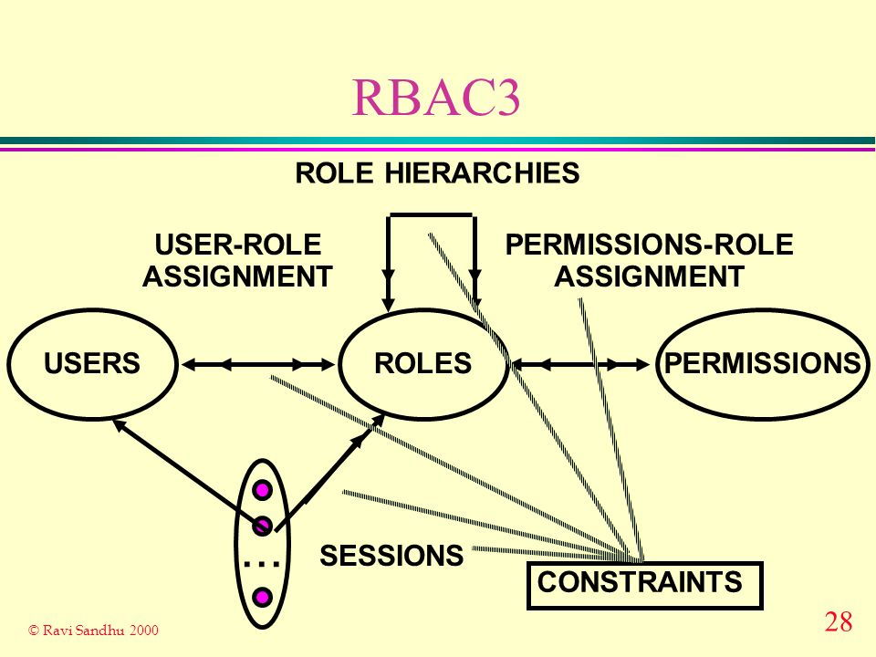 28 © Ravi Sandhu 2000 RBAC3 ROLES USER-ROLE ASSIGNMENT PERMISSIONS-ROLE ASSIGNMENT USERSPERMISSIONS...
