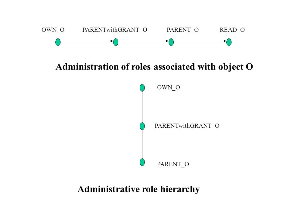 OWN_OPARENTwithGRANT_OPARENT_OREAD_O Administration of roles associated with object O OWN_O PARENTwithGRANT_O PARENT_O Administrative role hierarchy