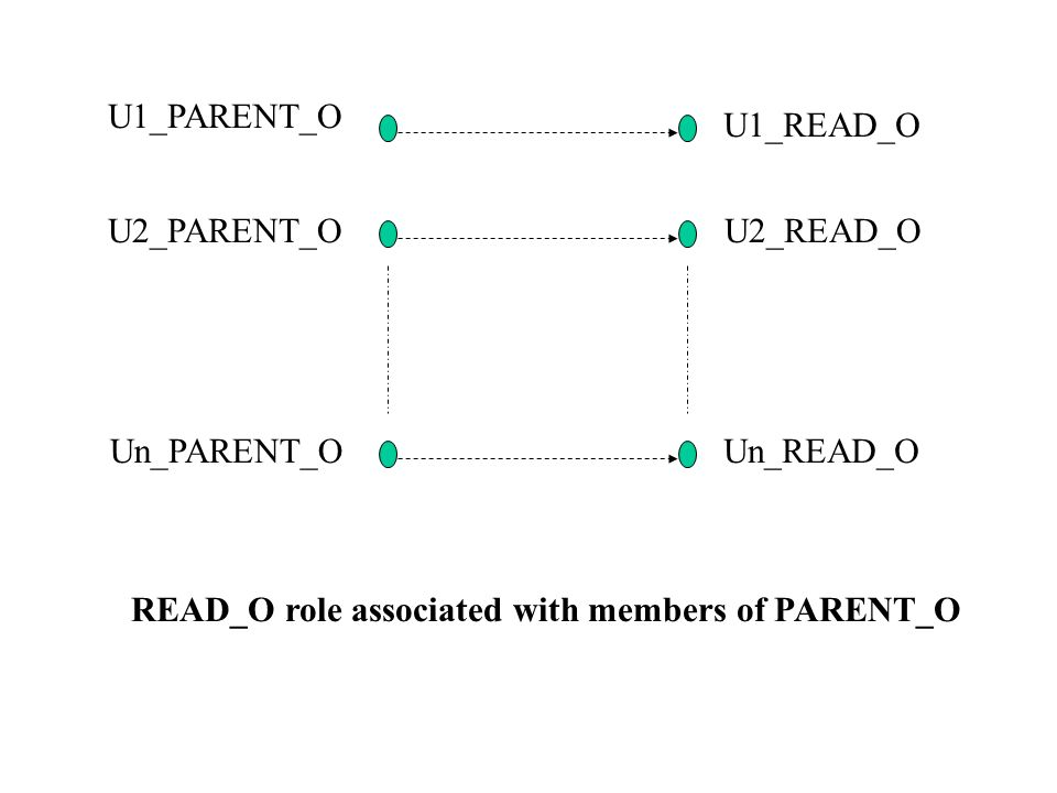 U1_PARENT_O U1_READ_O U2_PARENT_O Un_PARENT_O U2_READ_O Un_READ_O READ_O role associated with members of PARENT_O