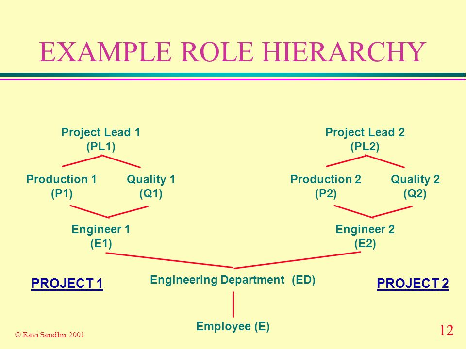 12 © Ravi Sandhu 2001 EXAMPLE ROLE HIERARCHY Employee (E) Engineering Department (ED) Project Lead 1 (PL1) Engineer 1 (E1) Production 1 (P1) Quality 1 (Q1) Project Lead 2 (PL2) Engineer 2 (E2) Production 2 (P2) Quality 2 (Q2) PROJECT 2PROJECT 1