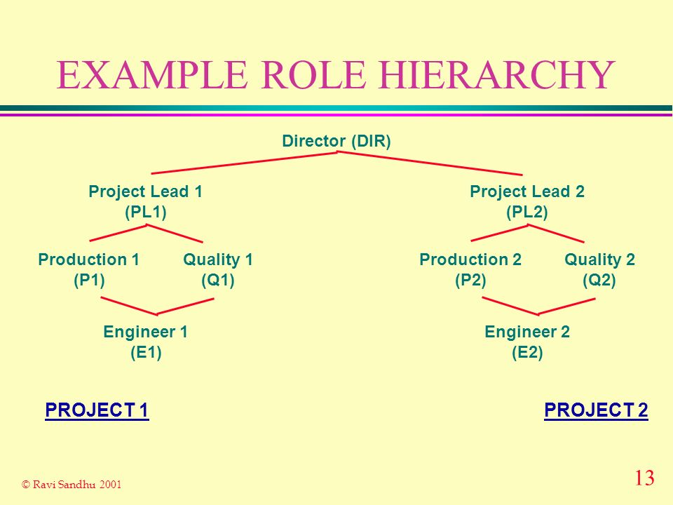 13 © Ravi Sandhu 2001 EXAMPLE ROLE HIERARCHY Project Lead 1 (PL1) Engineer 1 (E1) Production 1 (P1) Quality 1 (Q1) Director (DIR) Project Lead 2 (PL2) Engineer 2 (E2) Production 2 (P2) Quality 2 (Q2) PROJECT 2PROJECT 1