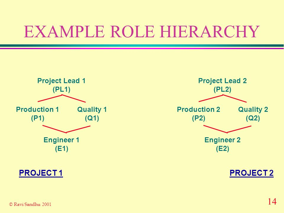 14 © Ravi Sandhu 2001 EXAMPLE ROLE HIERARCHY Project Lead 1 (PL1) Engineer 1 (E1) Production 1 (P1) Quality 1 (Q1) Project Lead 2 (PL2) Engineer 2 (E2) Production 2 (P2) Quality 2 (Q2) PROJECT 2PROJECT 1
