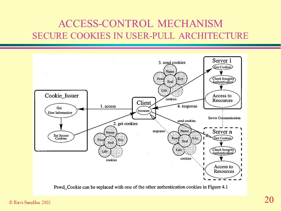 20 © Ravi Sandhu 2001 ACCESS-CONTROL MECHANISM SECURE COOKIES IN USER-PULL ARCHITECTURE