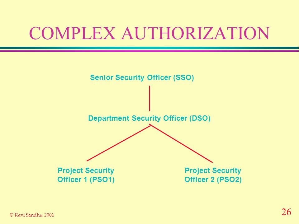 26 © Ravi Sandhu 2001 COMPLEX AUTHORIZATION Senior Security Officer (SSO) Department Security Officer (DSO) Project Security Officer 1 (PSO1) Project Security Officer 2 (PSO2)
