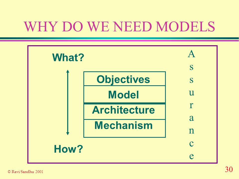 30 © Ravi Sandhu 2001 WHY DO WE NEED MODELS Objectives Model Architecture Mechanism What.