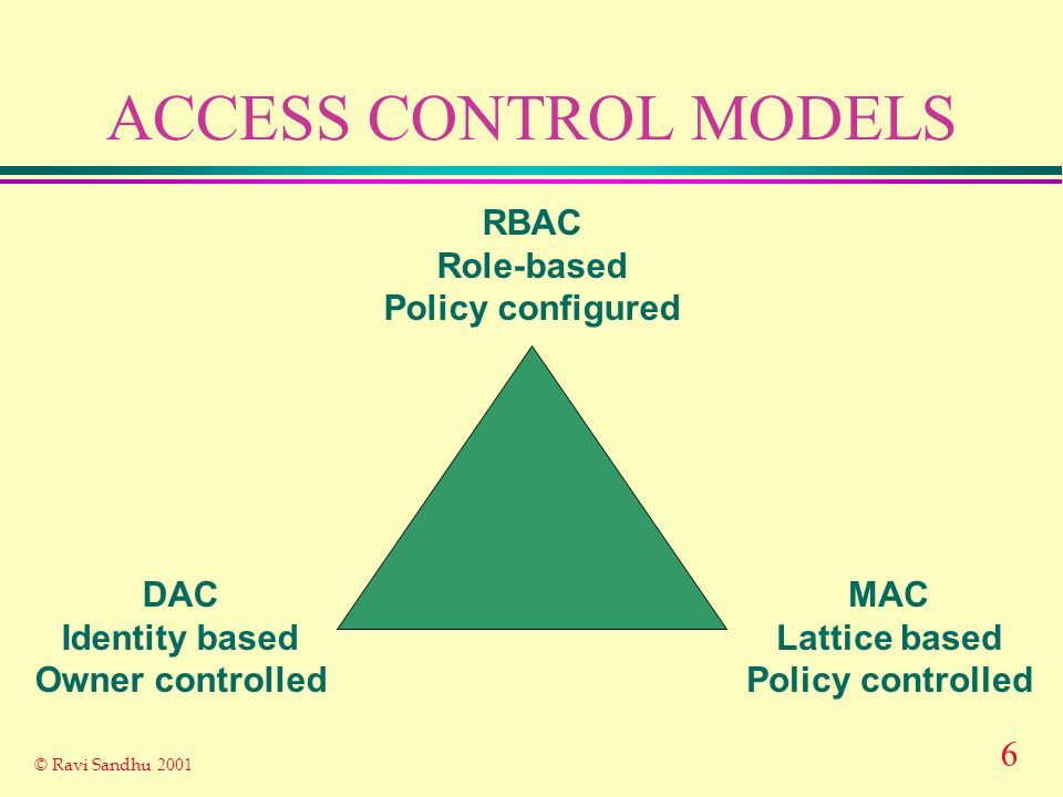 6 © Ravi Sandhu 2001 ACCESS CONTROL MODELS RBAC Role-based Policy configured DAC Identity based Owner controlled MAC Lattice based Policy controlled