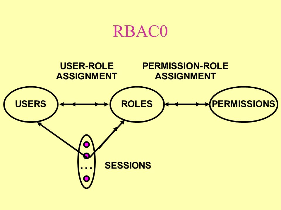 RBAC0 ROLES USER-ROLE ASSIGNMENT PERMISSION-ROLE ASSIGNMENT USERSPERMISSIONS... SESSIONS