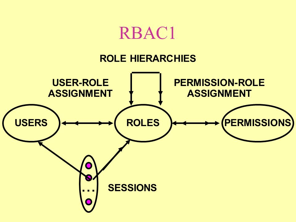 RBAC1 ROLES USER-ROLE ASSIGNMENT PERMISSION-ROLE ASSIGNMENT USERSPERMISSIONS...