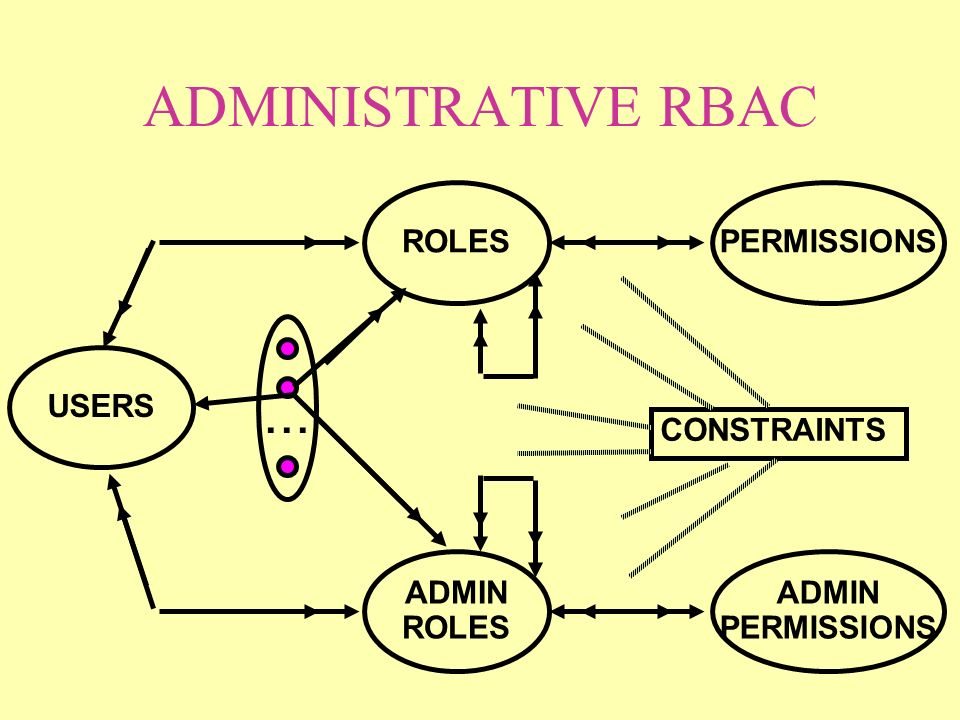 ADMINISTRATIVE RBAC ROLES USERS PERMISSIONS... ADMIN ROLES ADMIN PERMISSIONS CONSTRAINTS