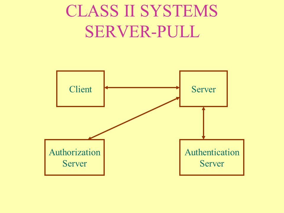 CLASS II SYSTEMS SERVER-PULL ClientServer Authorization Server Authentication Server