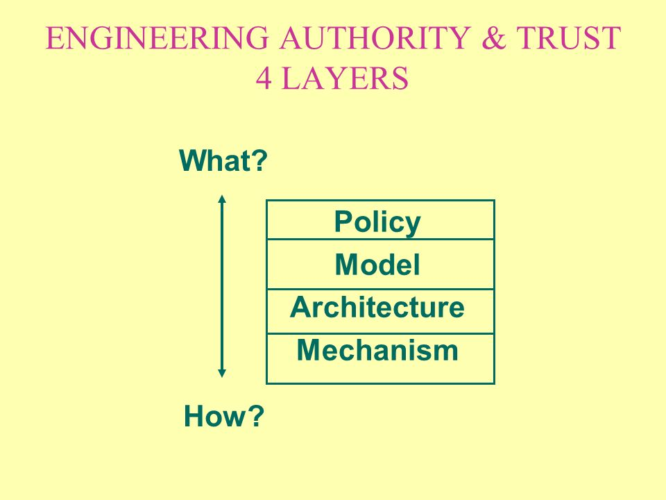 ENGINEERING AUTHORITY & TRUST 4 LAYERS Policy Model Architecture Mechanism What How