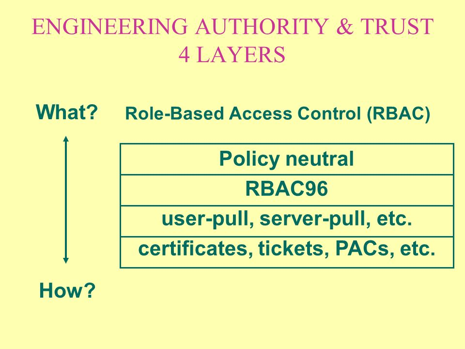 ENGINEERING AUTHORITY & TRUST 4 LAYERS What. How.
