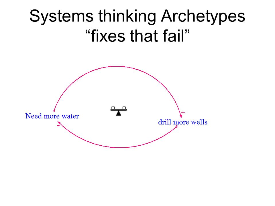 Systems thinking Archetypes fixes that fail