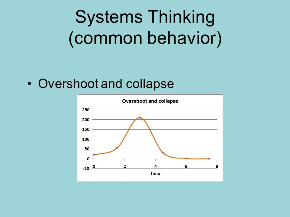 Systems Thinking (common behavior) Overshoot and collapse