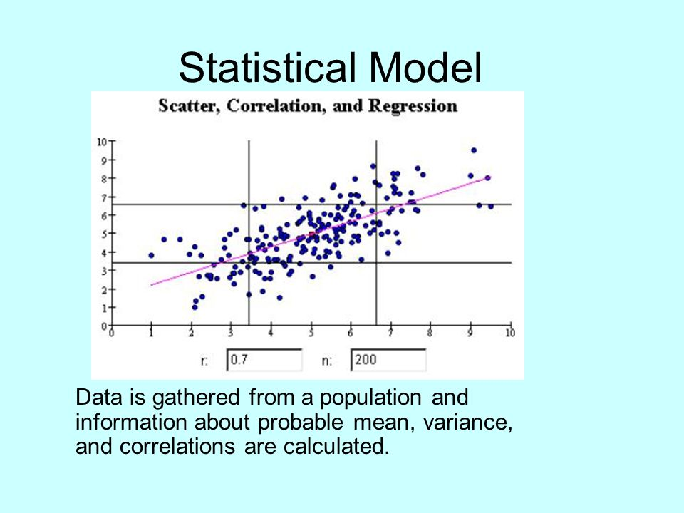 Statistical Model Data is gathered from a population and information about probable mean, variance, and correlations are calculated.