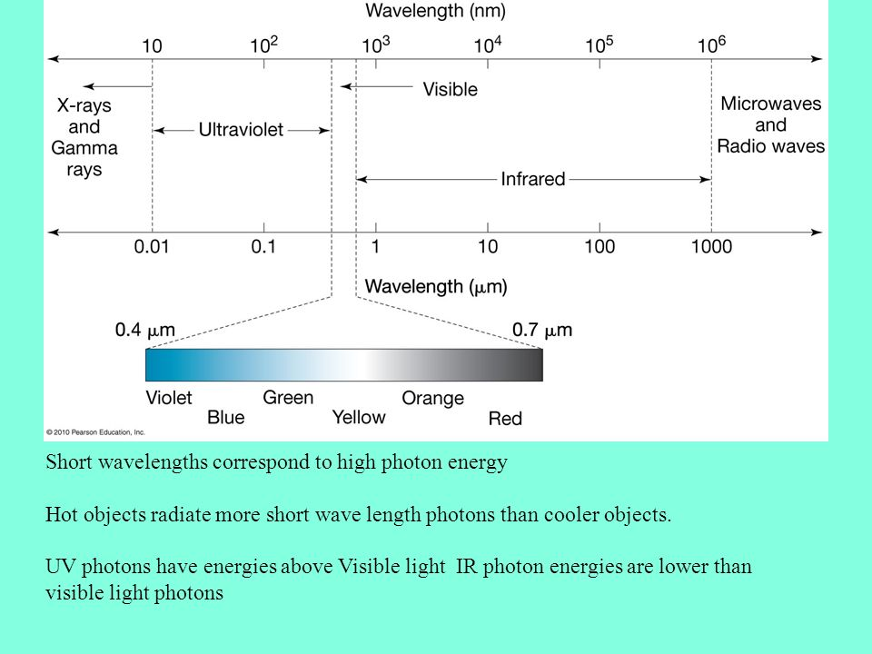 Short wavelengths correspond to high photon energy Hot objects radiate more short wave length photons than cooler objects.