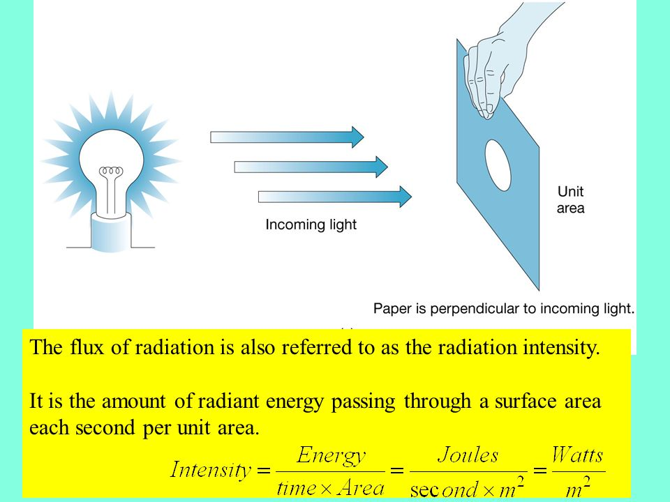The flux of radiation is also referred to as the radiation intensity.