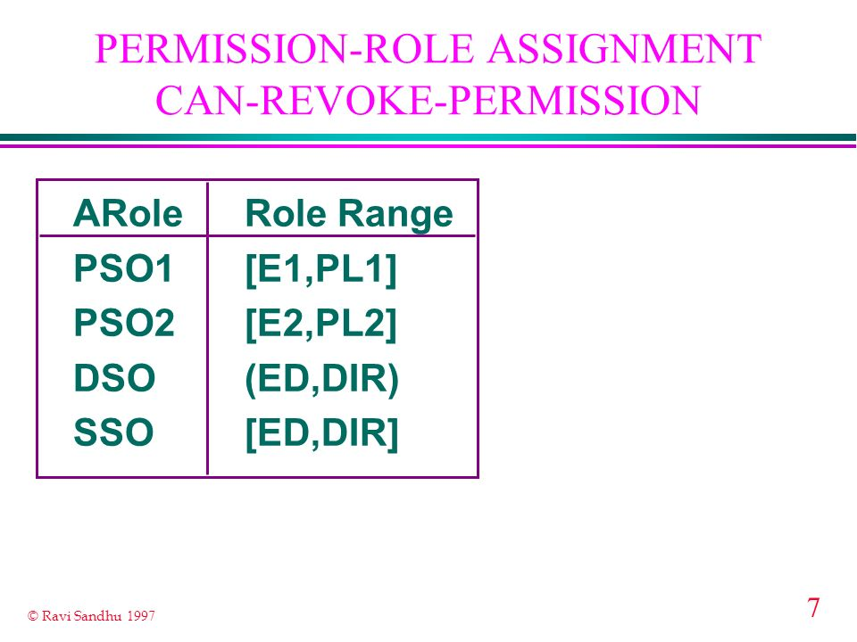 7 © Ravi Sandhu 1997 PERMISSION-ROLE ASSIGNMENT CAN-REVOKE-PERMISSION ARoleRole Range PSO1[E1,PL1] PSO2[E2,PL2] DSO(ED,DIR) SSO[ED,DIR]