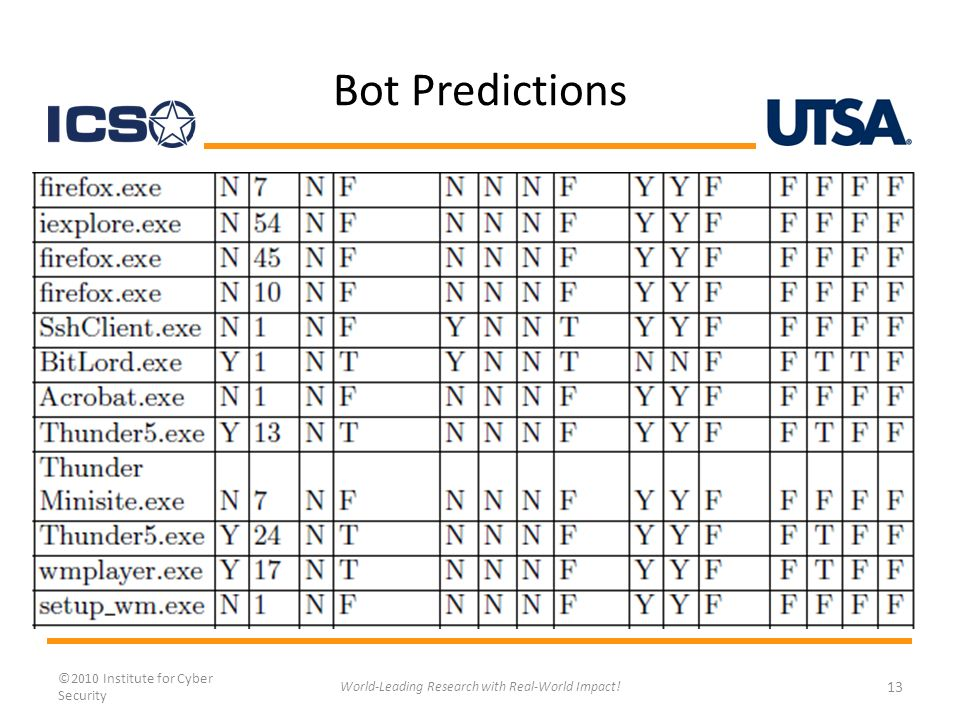 Bot Predictions ©2010 Institute for Cyber Security 13 World-Leading Research with Real-World Impact!