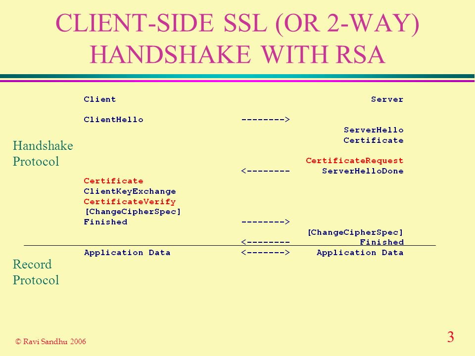 3 © Ravi Sandhu 2006 CLIENT-SIDE SSL (OR 2-WAY) HANDSHAKE WITH RSA Record Protocol Handshake Protocol