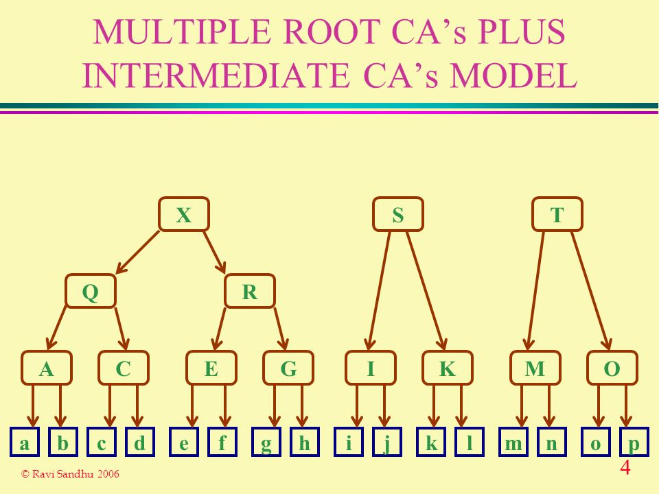 4 © Ravi Sandhu 2006 MULTIPLE ROOT CAs PLUS INTERMEDIATE CAs MODEL X Q A R ST CEGIKMO abcdefghijklmnop