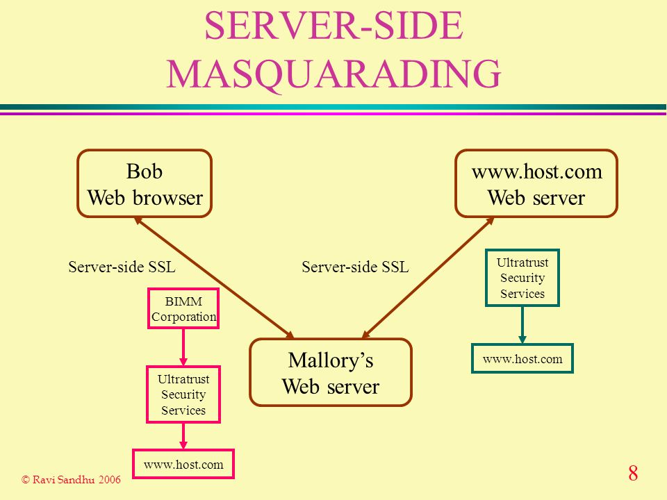 8 © Ravi Sandhu 2006 SERVER-SIDE MASQUARADING Bob Web browser www.host.com Web server Server-side SSL Ultratrust Security Services www.host.com Mallorys Web server Server-side SSL BIMM Corporation Ultratrust Security Services www.host.com