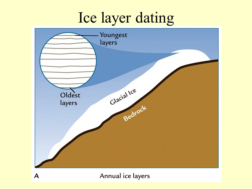 Ice layer dating