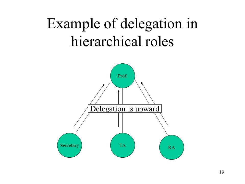19 Example of delegation in hierarchical roles Prof. RA TASecretary Delegation is upward