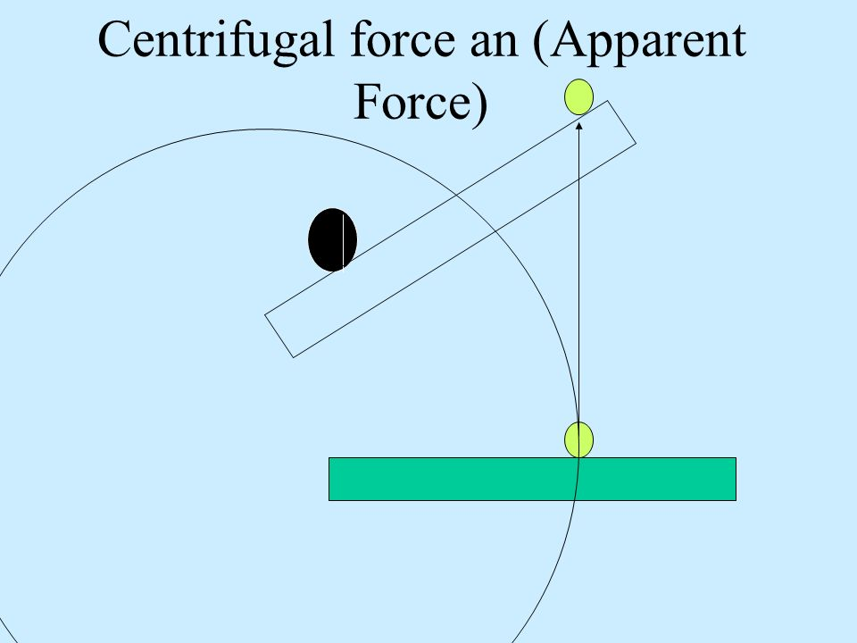 Centrifugal force an (Apparent Force)