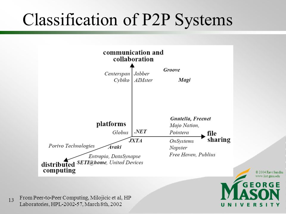 © 2004 Ravi Sandhu   13 Classification of P2P Systems From Peer-to-Peer Computing, Milojicic et al, HP Laboratories, HPL , March 8th, 2002