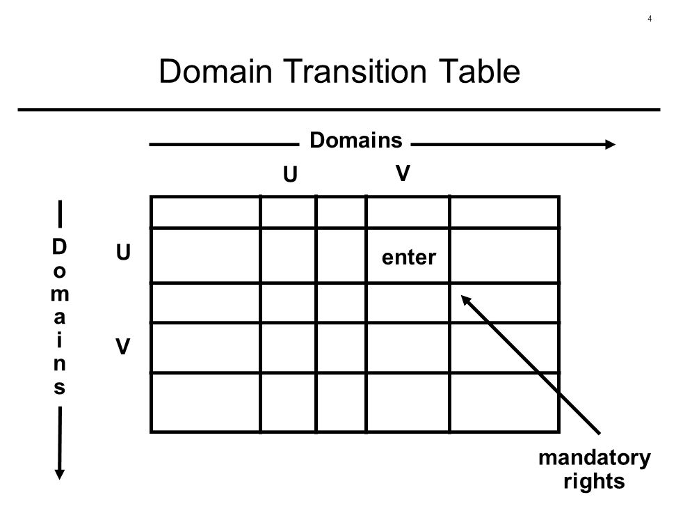 4 Domain Transition Table U V U DomainsDomains Domains V enter mandatory rights