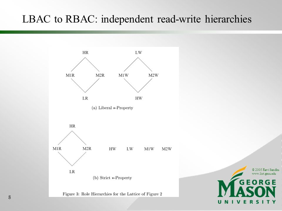© 2005 Ravi Sandhu   8 LBAC to RBAC: independent read-write hierarchies