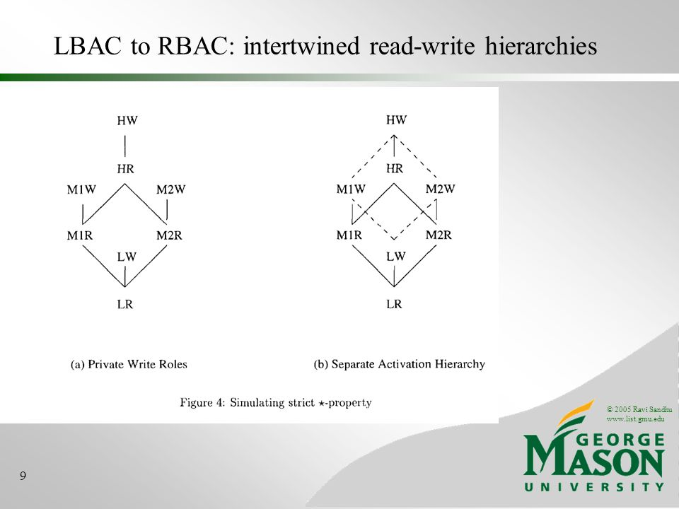 © 2005 Ravi Sandhu   9 LBAC to RBAC: intertwined read-write hierarchies