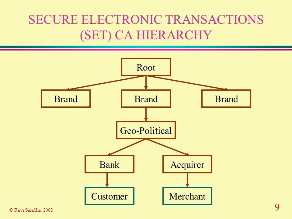 9 © Ravi Sandhu 2002 SECURE ELECTRONIC TRANSACTIONS (SET) CA HIERARCHY Root Brand Geo-Political BankAcquirer CustomerMerchant
