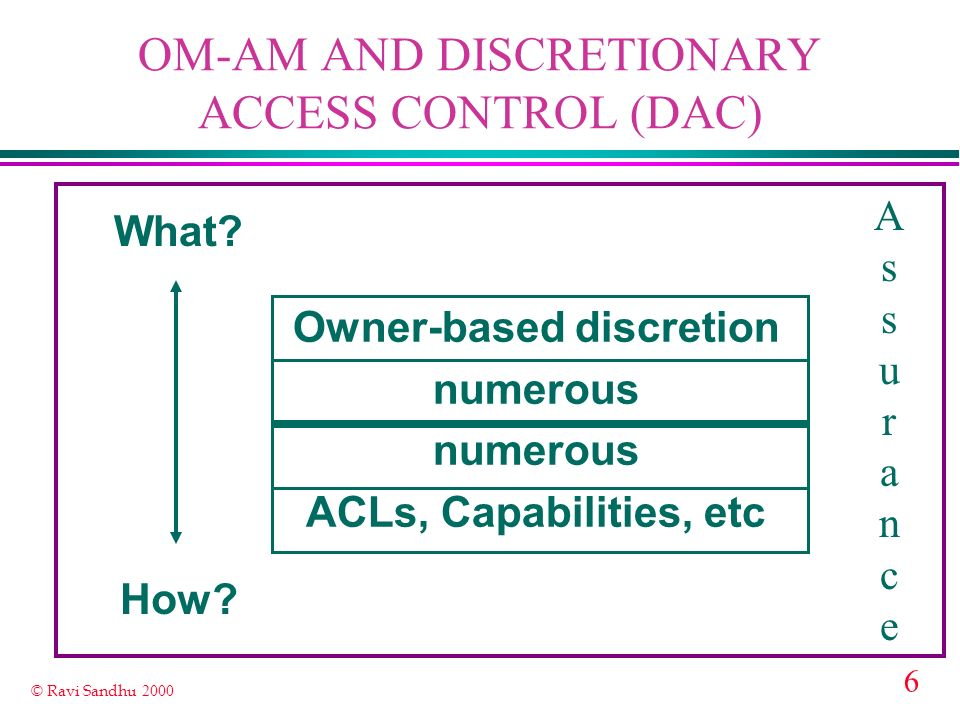 6 © Ravi Sandhu 2000 OM-AM AND DISCRETIONARY ACCESS CONTROL (DAC) What.