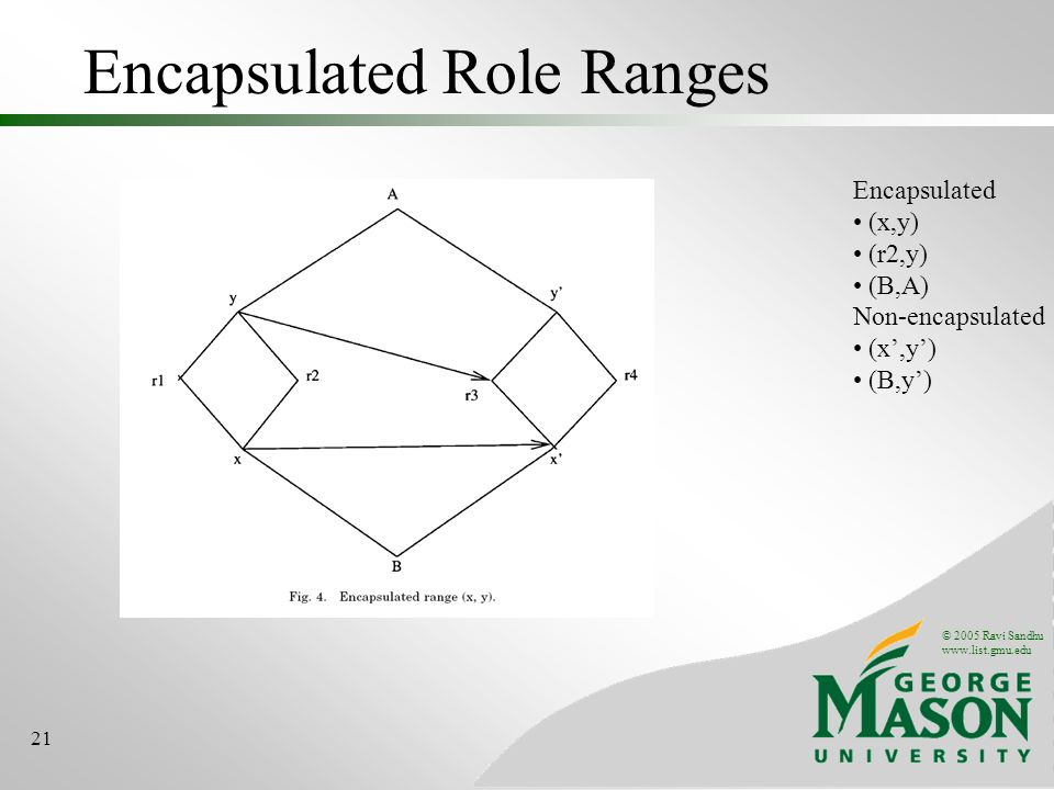 © 2005 Ravi Sandhu www.list.gmu.edu 21 Encapsulated Role Ranges Encapsulated (x,y) (r2,y) (B,A) Non-encapsulated (x,y) (B,y)