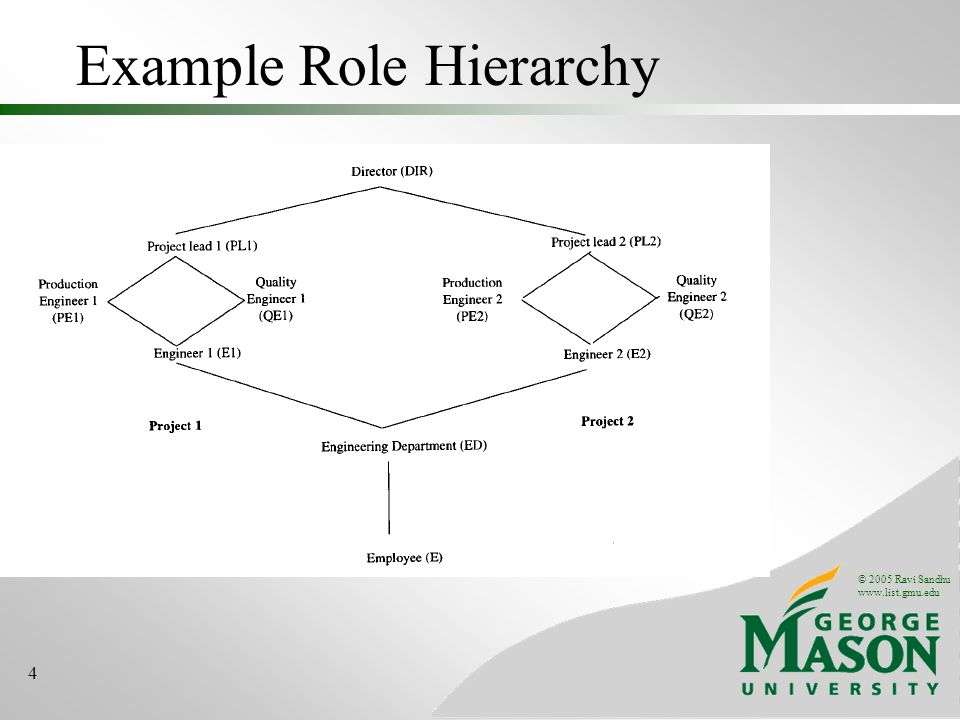 © 2005 Ravi Sandhu www.list.gmu.edu 4 Example Role Hierarchy