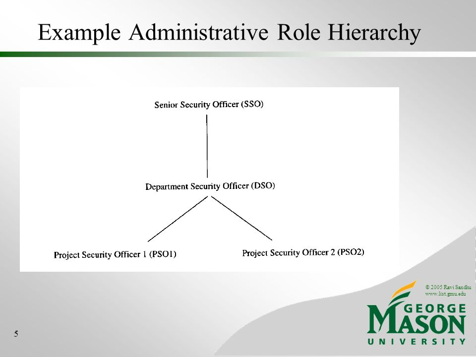 © 2005 Ravi Sandhu www.list.gmu.edu 5 Example Administrative Role Hierarchy