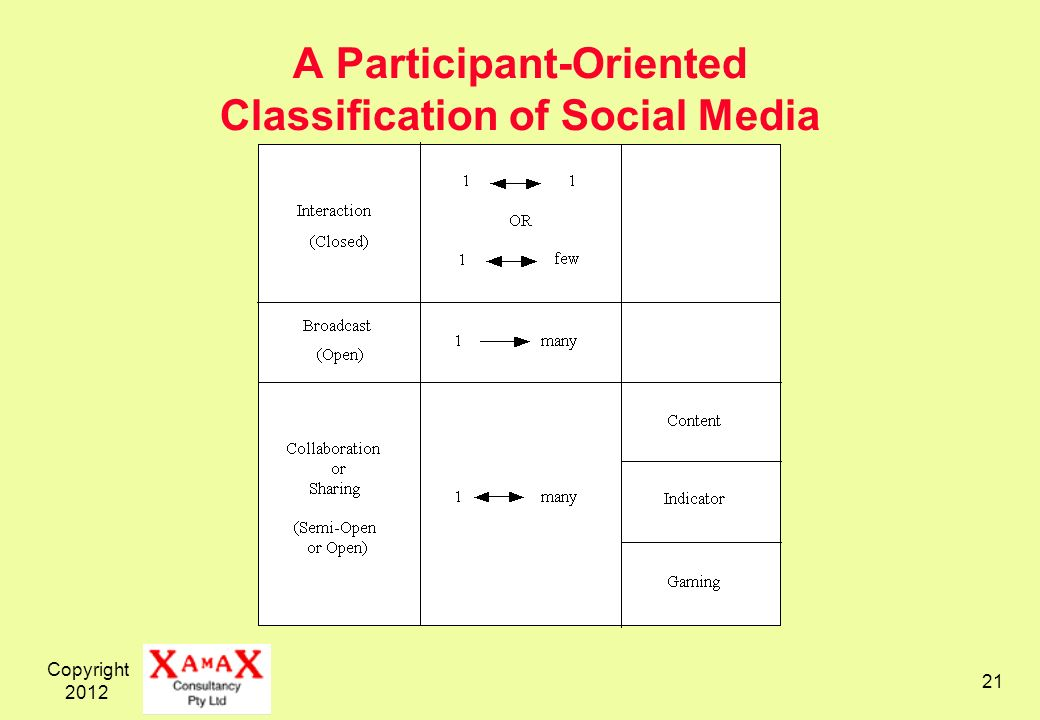 Copyright A Participant-Oriented Classification of Social Media