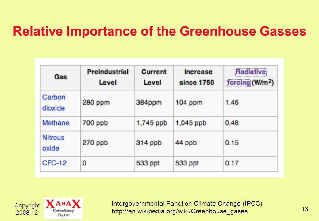 Copyright 2008-12 13 Relative Importance of the Greenhouse Gasses Intergovernmental Panel on Climate Change (IPCC) http://en.wikipedia.org/wiki/Greenhouse_gases