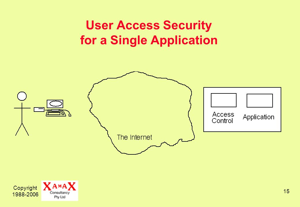 Copyright User Access Security for a Single Application