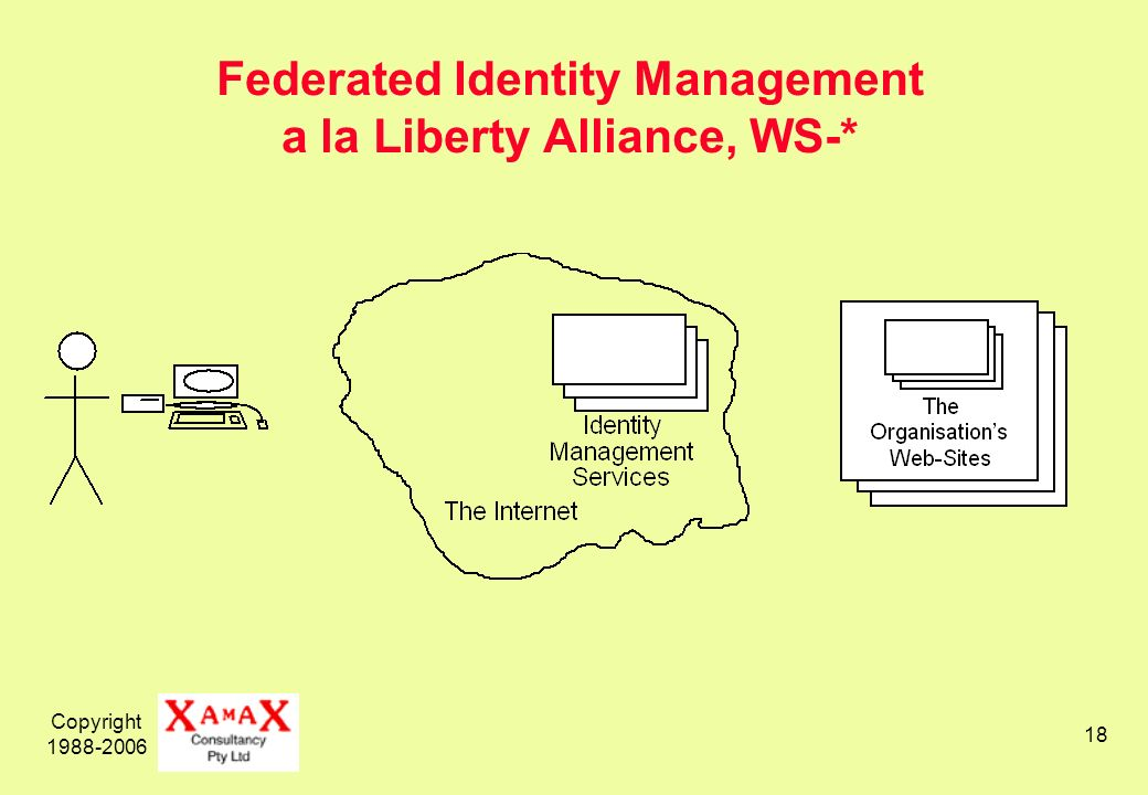 Copyright Federated Identity Management a la Liberty Alliance, WS-*