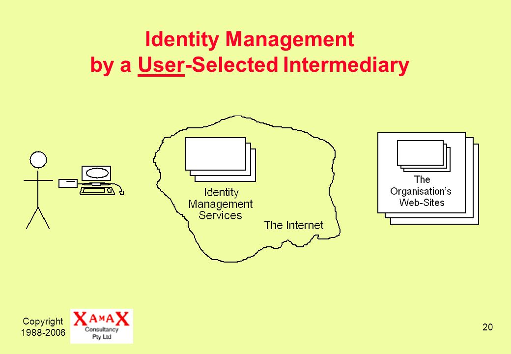 Copyright Identity Management by a User-Selected Intermediary