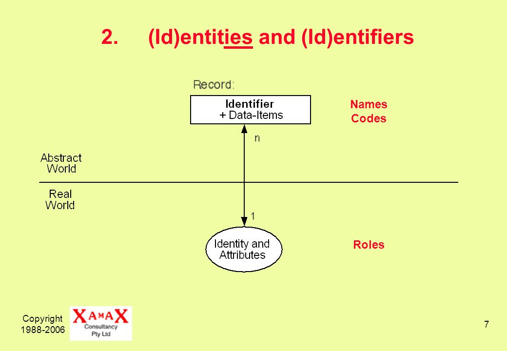 Copyright Names Codes Roles 2.(Id)entities and (Id)entifiers