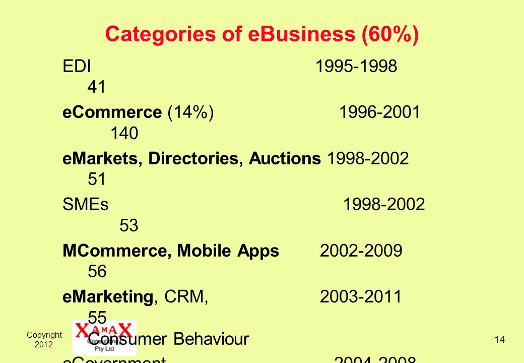 Copyright Categories of eBusiness (60%) EDI eCommerce (14%) eMarkets, Directories, Auctions SMEs MCommerce, Mobile Apps eMarketing, CRM, Consumer Behaviour eGovernment eHealth 2006, Other (8 clusters)108