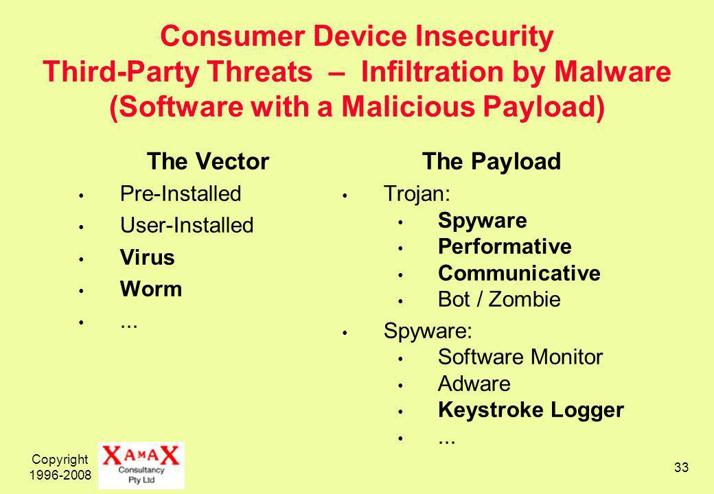 Copyright Consumer Device Insecurity Third-Party Threats – Infiltration by Malware (Software with a Malicious Payload) The Vector Pre-Installed User-Installed Virus Worm...