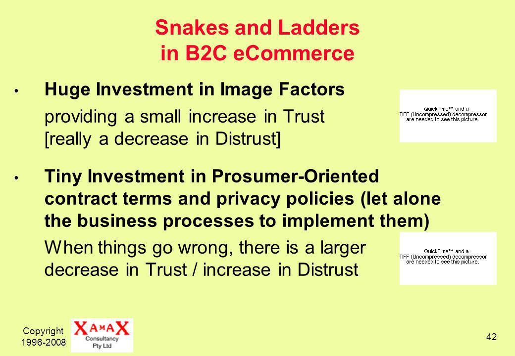 Copyright Snakes and Ladders in B2C eCommerce Huge Investment in Image Factors providing a small increase in Trust [really a decrease in Distrust] Tiny Investment in Prosumer-Oriented contract terms and privacy policies (let alone the business processes to implement them) When things go wrong, there is a larger decrease in Trust / increase in Distrust